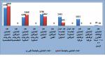 إحصائيات موظفي جامعة الاسكندرية