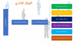 الاختصاصات والهيكل الإدارى
